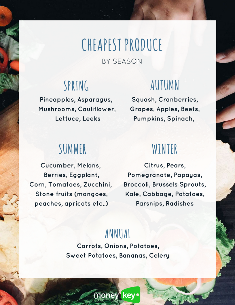 Cheapest produce by season chart
