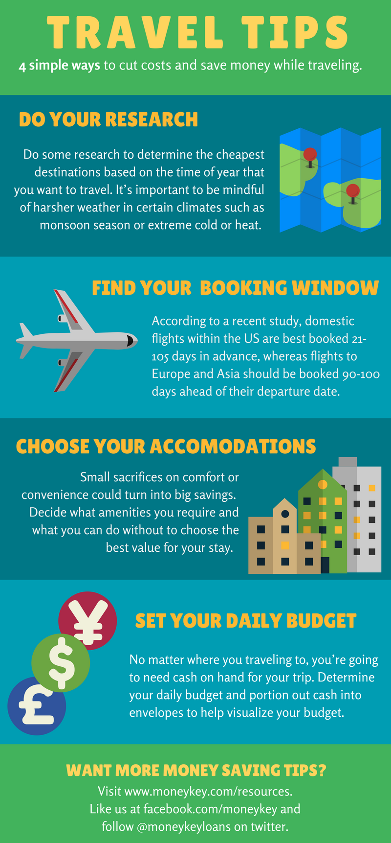 4 Simple Ways to Save Money While Traveling