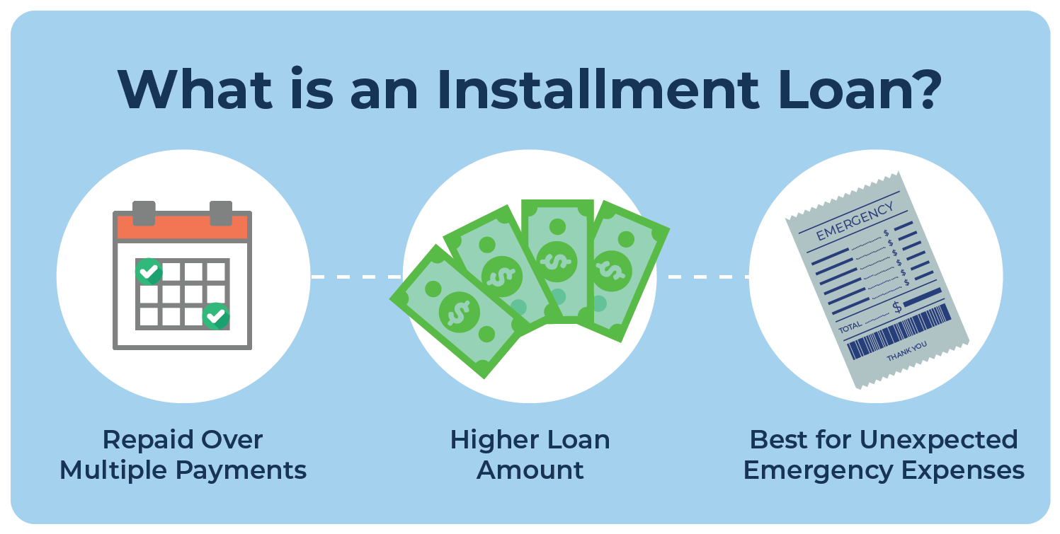 Vector illustration that explains what an installment loan is and how to use it