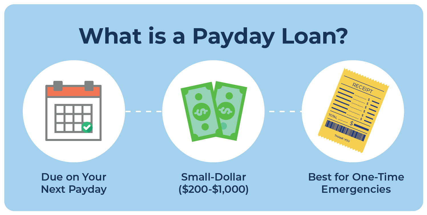 Vector illustration that explains what a payday loan is and how to use it